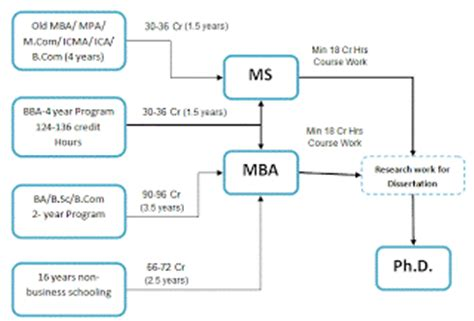 Mba Scope In Pakistan by Guide Lines To Mba Pakistan Road Map To Mba Pakistan
