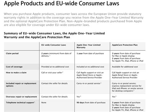 apple guarantee apple changes wording of warranty policy in eu to clarify