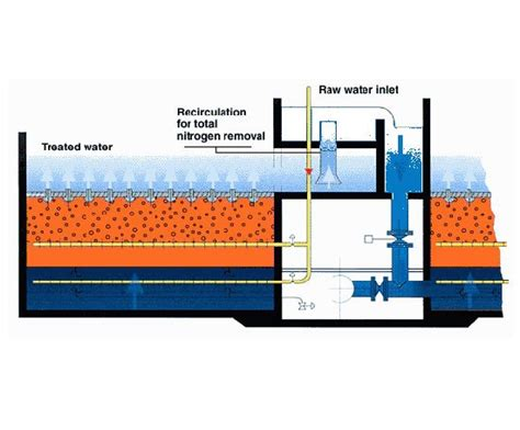 biostyr compact biofilter veolia water solutions
