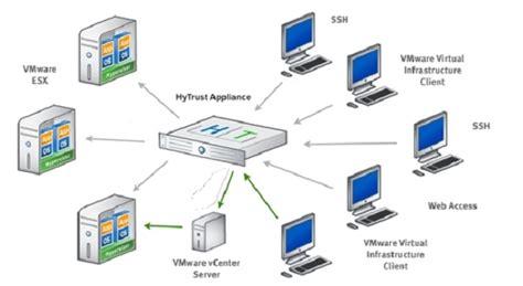 imagenes maquinas virtuales vmware hytrust e intel se unen para asegurar las m 225 quinas