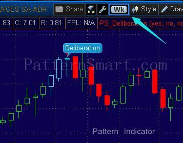 candlestick pattern thinkorswim deliberation candlestick pattern patternsmart com