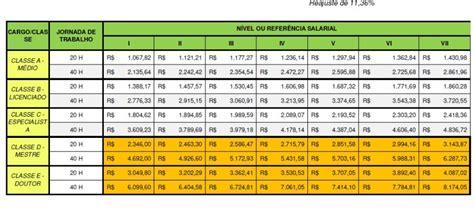 tabela reajuste salarial 2016 para servidor publico tabela salarial do magist 201 rio 2016 sindserm cocal