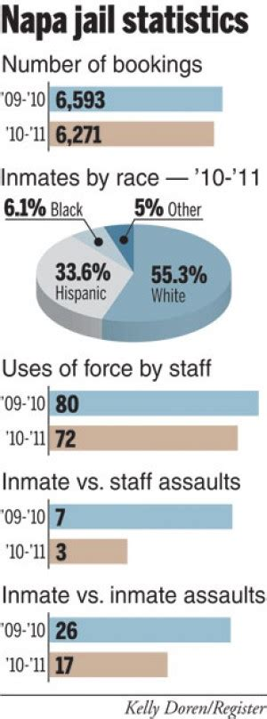 napa county booking report report shows fewer bookings less violence