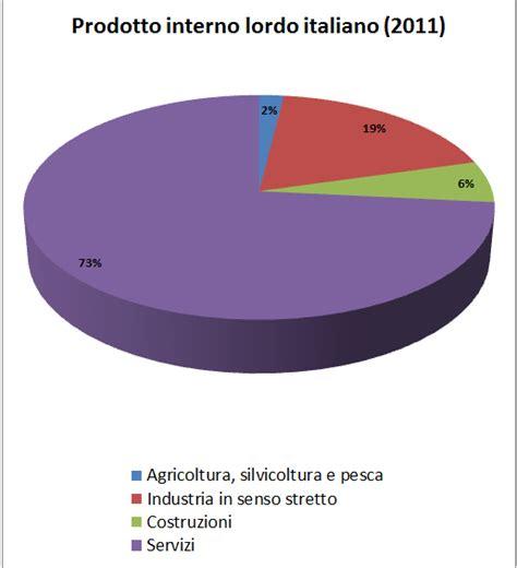 prodotto interno lordo germania work in progress il pil dell italia