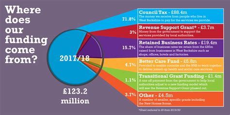 Does Uk by West Berkshire Council Where The Council S Money Comes