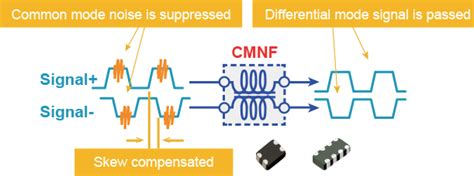 common mode choke transfer function common mode noise filters industrial devices solutions south asia panasonic