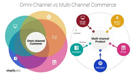 Omni Detox Vs All Clear by Omni Channel Vs Multi Channel What Is The Difference