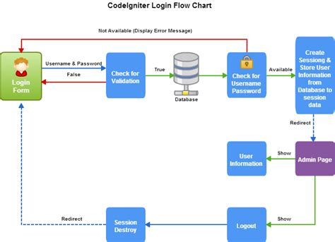 Mvc 4 Auto Logout by Codeigniter Simple Login Form With Sessions Formget