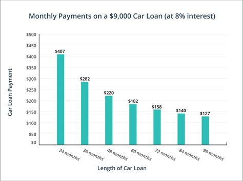 Car Tyres Pay Monthly by Car Loans Get Approved In Alberta Now Lowestrates Ca