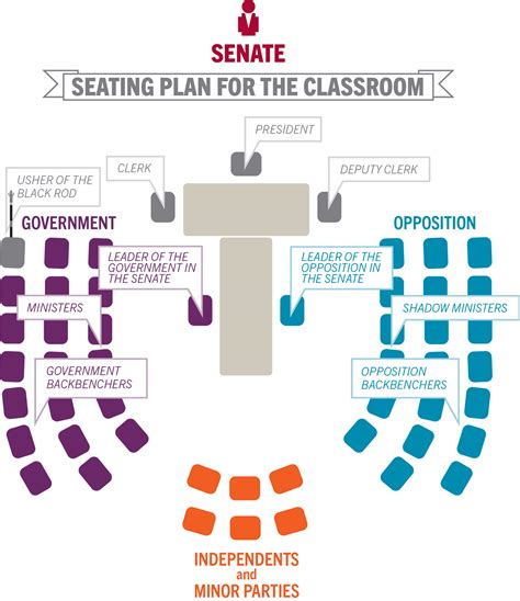 The House Of Representatives Seating Plan Question Time Senate Teaching Parliamentary Education Office