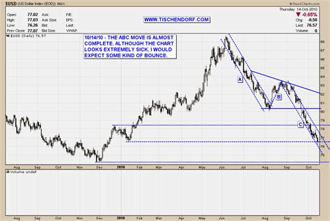 Stock Abc Pattern | us dollar bounce likely abc move price target almost reached
