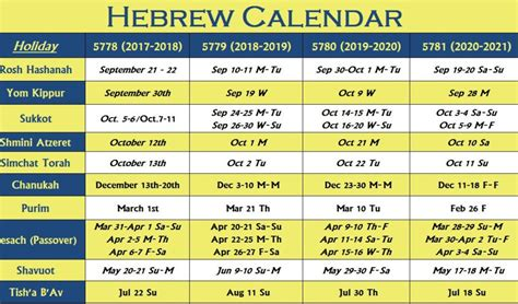 What Does Calendario In Hebrew Calendar Hebrew Calendar