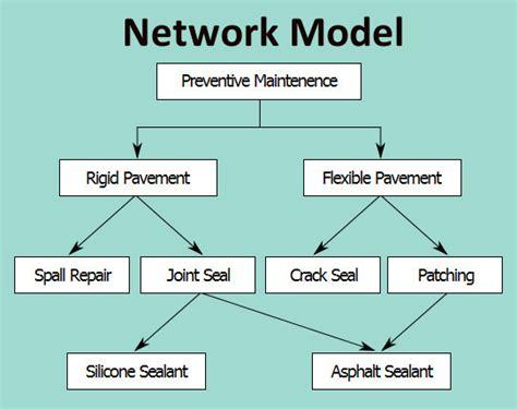 network layout model database assignment help database homework help