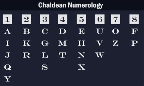 Letter Numerology sense of numerology sense of numerology get your