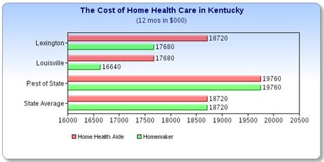 what does home health care cost in kentucky