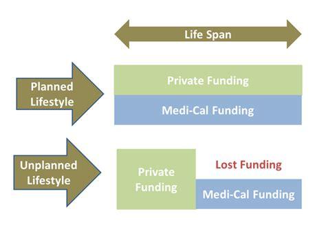 Medi Cal Office Sacramento medi cal benefits