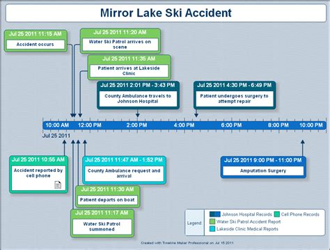 accident investigation sle timeline created by
