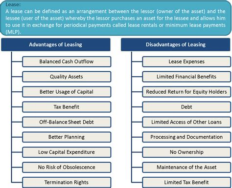 pligg content management system finance on a car girls room idea what is leasing advantages and disadvantages