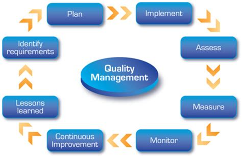 design quality management quality great northern engineering consultants inc gnec