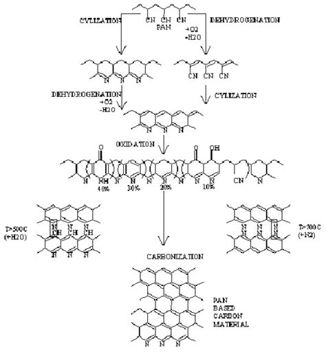proposed mechanism   stabilization chemistry