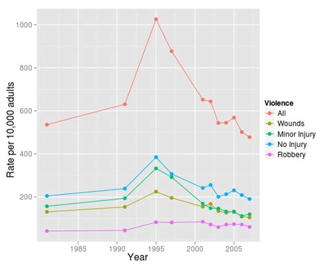 violent crime rates by year graph miller s musings