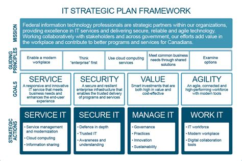 Government Of Canada Information Technology Strategic Plan 2016 2020 Canada Ca It Strategic Plan Template