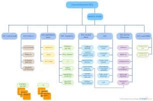 matrix organizational chart template organizational chart templates for any organization
