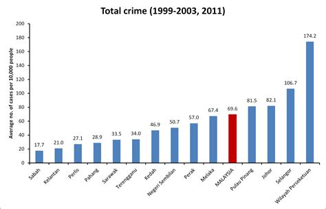national crime records bureau motor vehicle coordination system crime statistics are malaysia s rising crime levels a