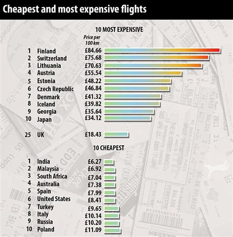 india named cheapest country   world  flights