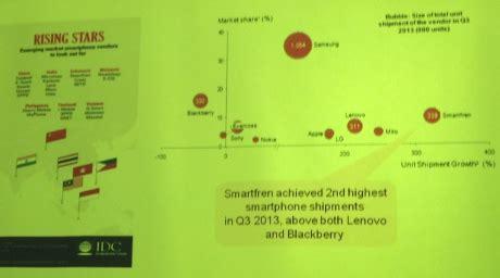 Handphone Zu Di Indonesia inilah handphone paling laris di indonesia versi idc