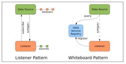 design pattern listener osgi not just a four letter word jayway
