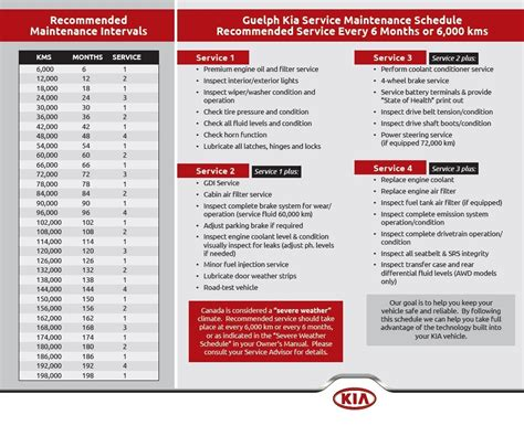 Kia Service Schedule Service Department Guelph Kia Located In Guelph Ontario