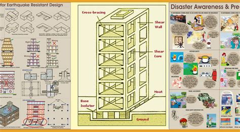 earthquake resistant design guidelines for the earthquake resistant design civilarc