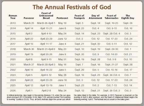 jewish calendar day of pentecost