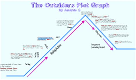 the outsiders plot diagram copy of the outsiders plot graph by cintron on prezi