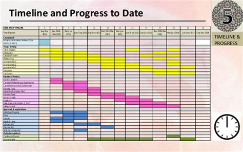 Phd Thesis Presentation Exle by Phd Research Timeline Fast Help