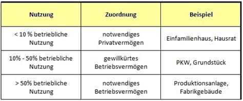Excel 2010 F Uuml gewillk 252 rtes betriebsverm 246 begrifflichkeit und abgrenzung
