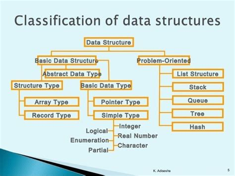 online tutorial data structure using c what are the application of data structure in c algorithms