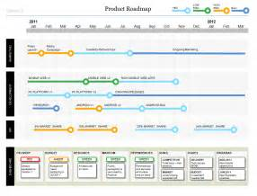 Product Roadmap Template Powerpoint Free by Powerpoint Product Roadmap Templates