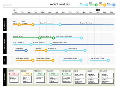 Powerpoint Product Roadmap Business Documents Project Plan Ppt Template