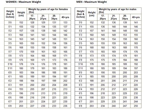 Army Height And Weight Table by Army Height And Weight Chart Apft Calculator Hieght Weight