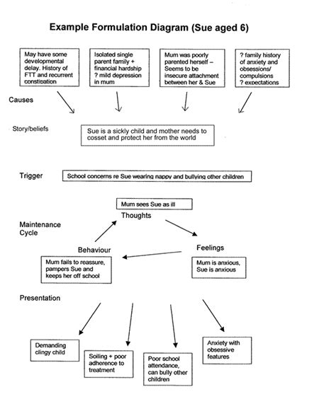 Formulation Www Clinpsy Org Uk Psychological Formulation Template