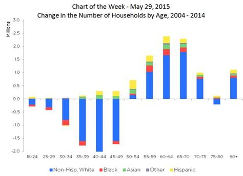 Mba After Age 50 by This Mba Chart Shows The Real Impact Of The Recession On
