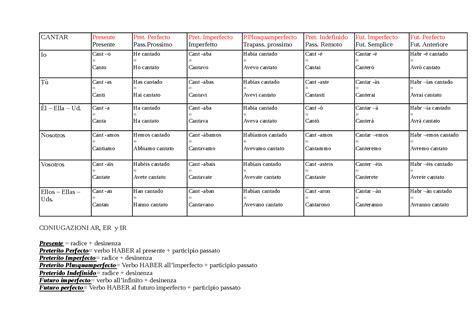 tavola verbi italiani tabella coniugazione verbi spagnolo tempo verbale