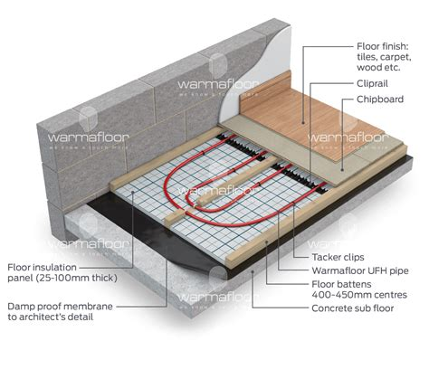underfloor heating for concrete or timber deck