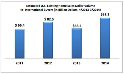 chinese buying houses in us chinese lead rise in us home sales to foreign buyers inman