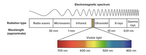 what color of visible light has the highest energy what is the meaning of shorter and longer wavelength quora