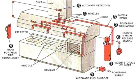 kitchen ventilation system design kitchen ventilation system design kitchen exhaust system