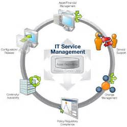 It Service Desk Manager W O C Build And Integrate Information System With