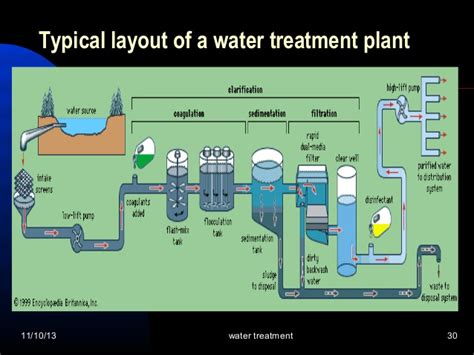 design criteria of wastewater treatment plant coagulation